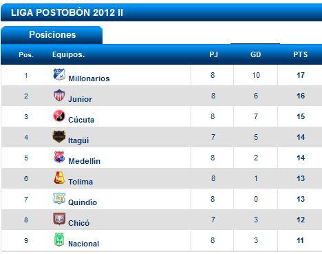 futbol f8II p Liga Postobon II, fecha 8: Millonarios continúa de líder