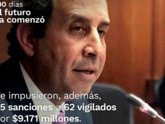 Balance primeros 100 días de gobierno: Supersalud ha impuesto sanciones por $9.171 millones