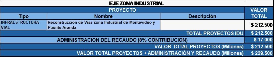 Concejo aprobó cobro de valorización para construir 16 obras en Bogotá