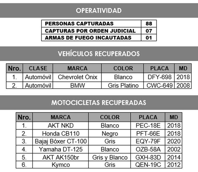 Motos y carros recuperados en Medellin
