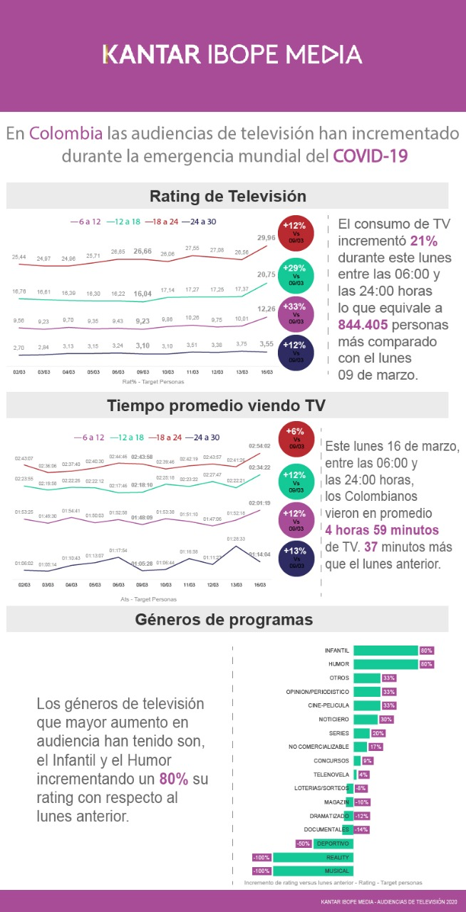 En Colombia las audiencias de televisión han incrementado durante la emercia mundial del COVID 19 Kantar Ibope Media