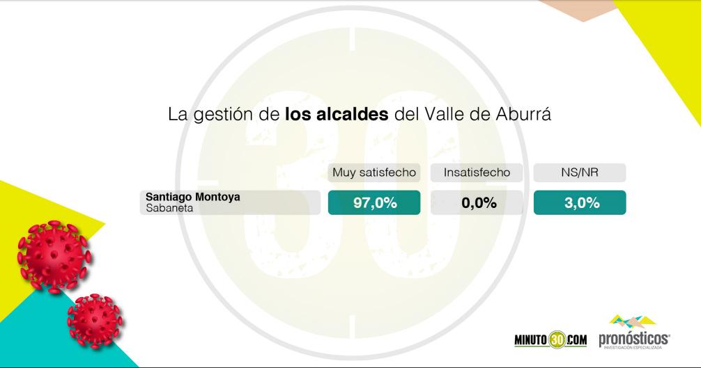 Resultado encuesta alcaldes Valle de Aburra manejo coronavirus Sabaneta