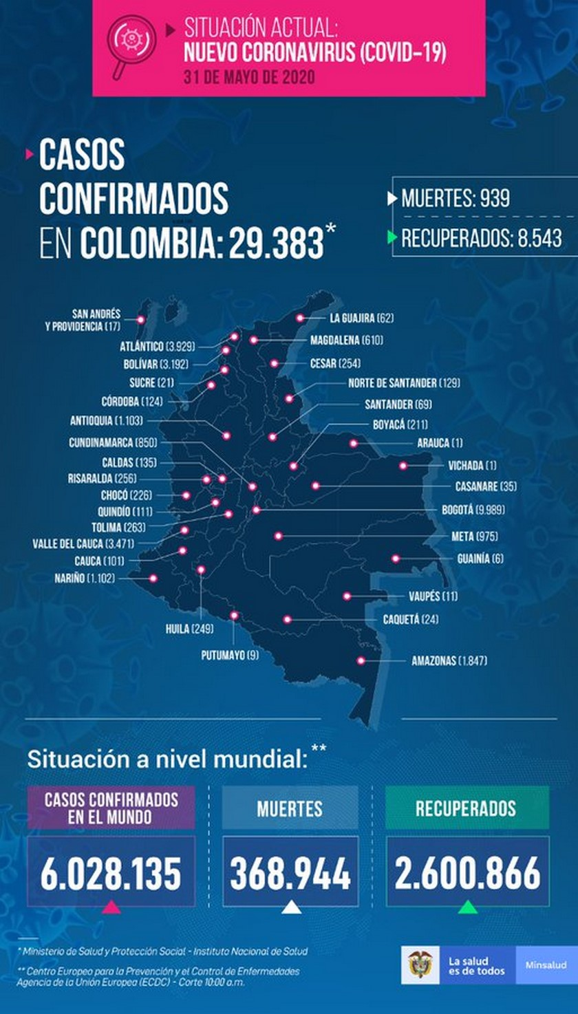 colombia covid 1
