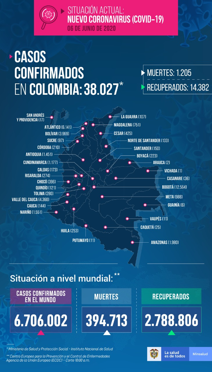 cvid 19 colombia