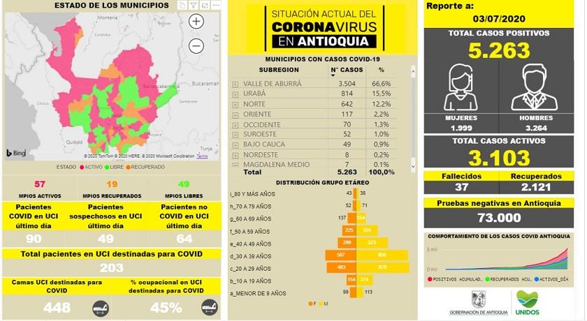 7 fallecidos y 283 contagios más: así va el coronavirus por el departamento de Antioquia