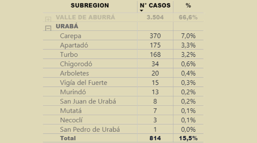 El coronavirus en Urabá tocó a todos los municipios: mapa de casos en la Subregión