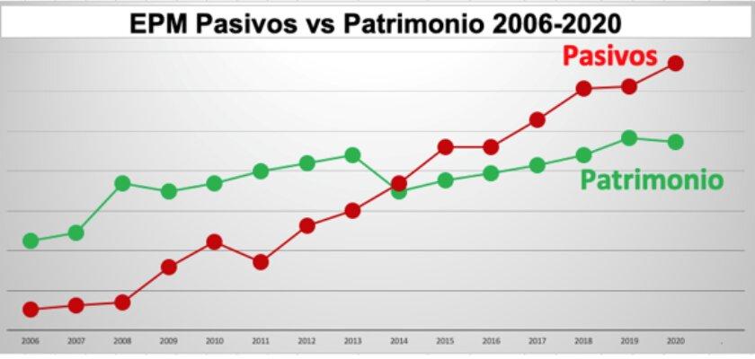 epm pasivos 2006 2020