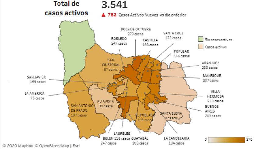 Reporte Covid-19 en Medellín: 782 casos nuevos y 3.541 activos