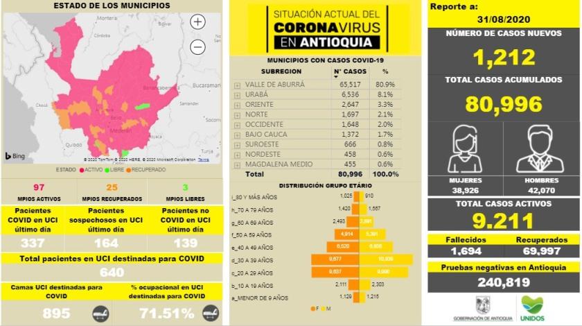 coronavirus agosto31