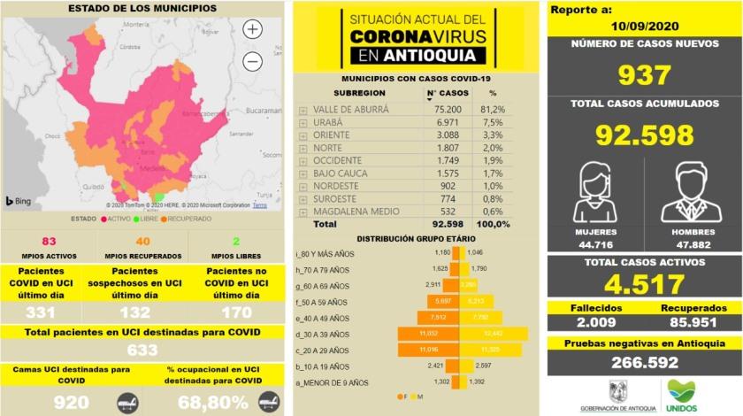 coronavirus antioquia sept10