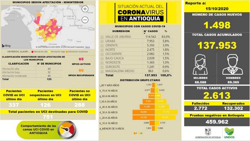 Covid 15 de octubre Antioquia