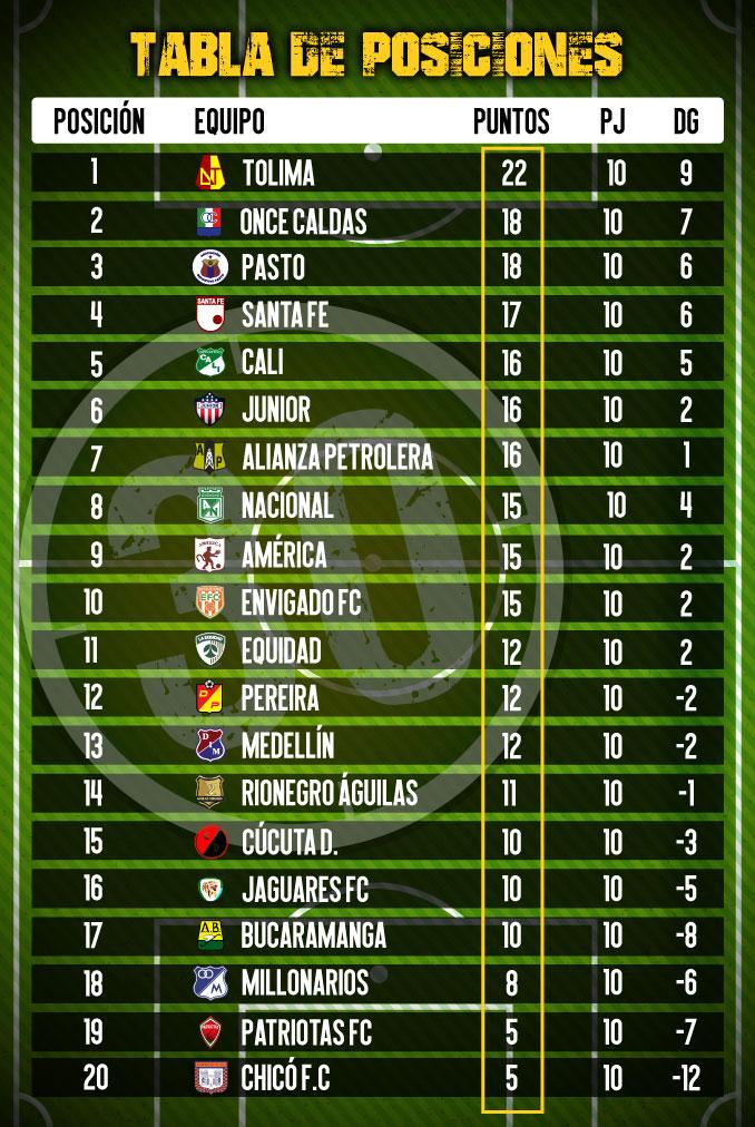 tabla posiciones 1