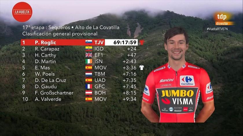 Clasificacion general prenultiam etapa Vuelta espana
