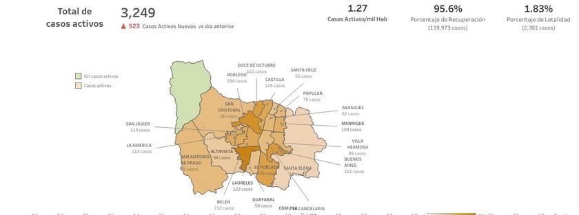casos covid med 7 12 20